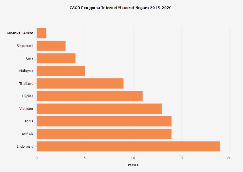 CAGR Pengguna Internet Menurut Negara 2015-2020