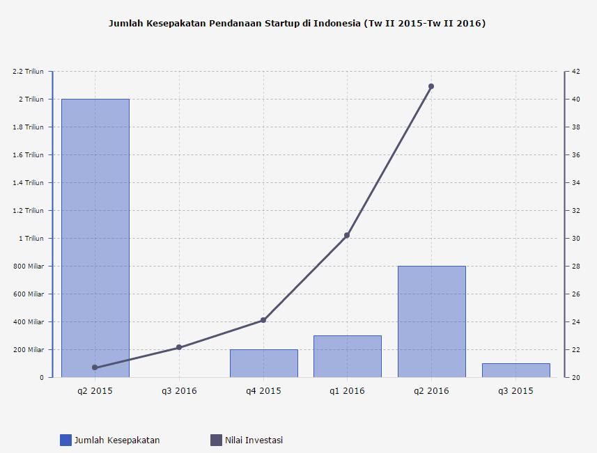 Jumlah Kesepakatan Pendanaan Startup di Indonesia