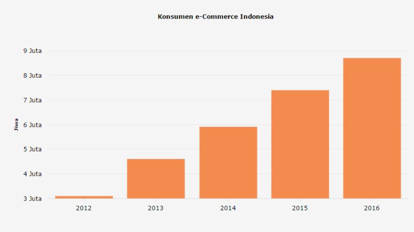 Konsumen e-Commerce Indonesia - Transaksi Online