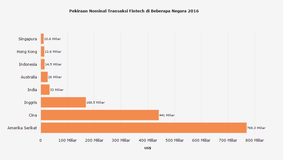 Perkiraan Nominal Transaksi Fintech di Beberapa Negara 2016