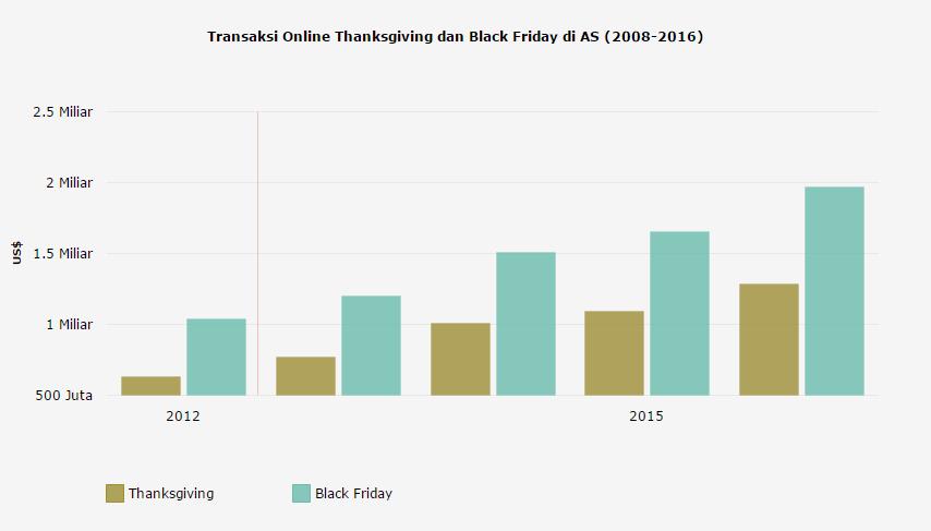 Transaksi Online Thanksgiving dan Black Friday di AS (2008-2016)