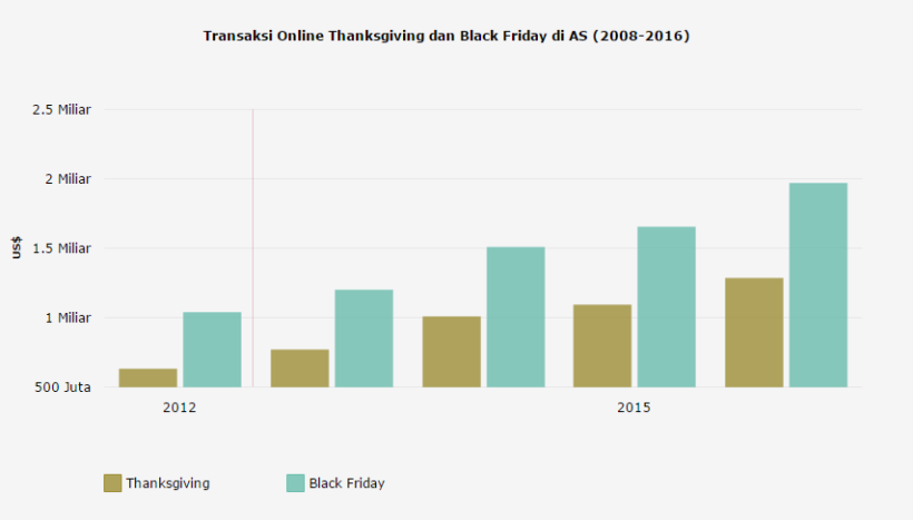 Transaksi Online Thanksgiving dan Black Friday di AS (2008-2016)